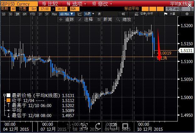 瑞士央行如预期维稳 英银决议鸽派英镑跳水