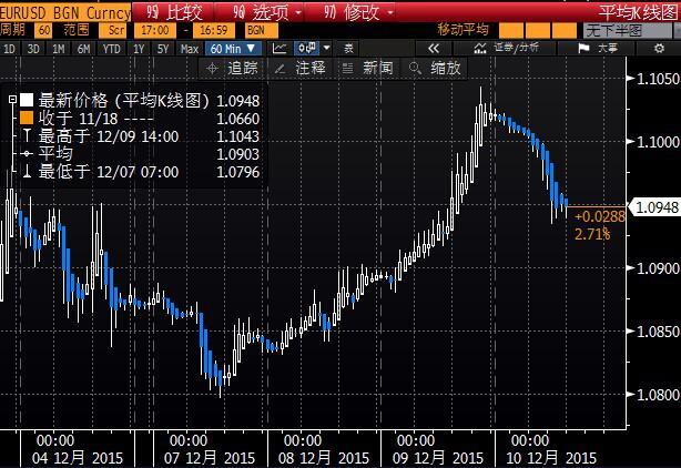一名驻伦敦的外汇交易员表示,欧元兑美元自上周四(12月3日)以来已经飙升了500点,欧元短线进一步走高的动能减弱,同时在1.1036/1.1105区间阻力位密集(200日均线、100日均线、9月份低点)。