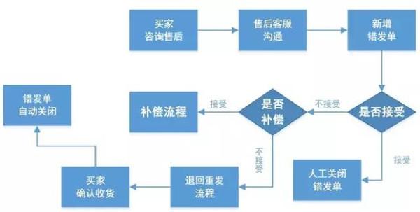 实用干货:淘宝客服工作流程图图片