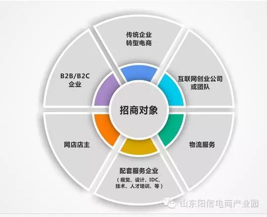 阳信城区规划图