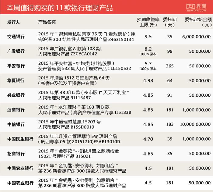 收益最高9.5% 本周银行理财产品哪些可以买?