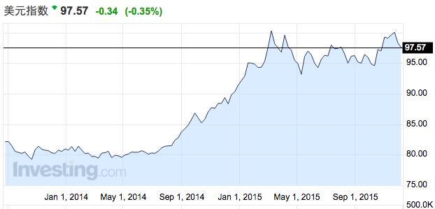 最主要的原因是日元见底和QQE逆转的预期。自从2012年日本央行推出QQE以来,日元对美元的跌幅接近40%,因此上述两大投行分析师认为这一跌势将于明年逆转,且表现将超越其他G10货币。他们认为,日本日益增长的经常帐盈余将削弱日本央行通过货币刺激打压日元的能力,同时日本政府会越来越多地依靠财政支出和改革来刺激经济。