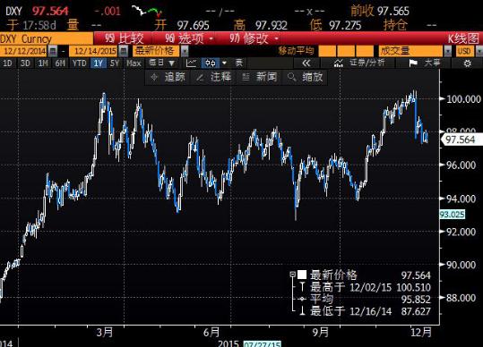 北京时间7:09 美元指数报97.65/67。