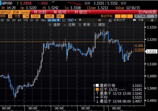 北京时间3:28,英镑兑美元报1.5151/53。