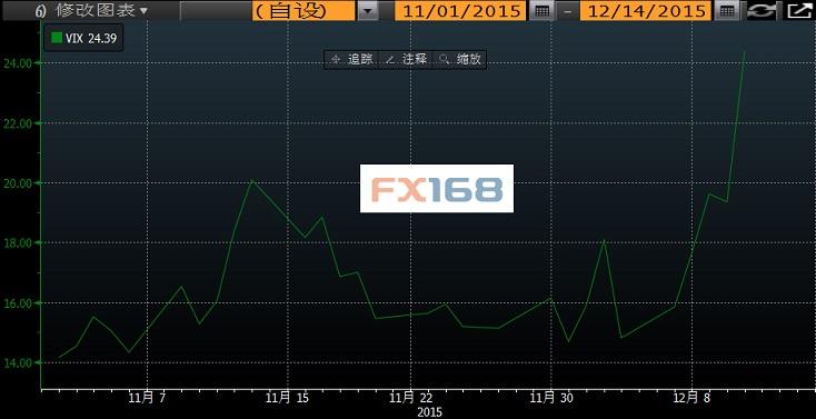 (VIX指数走势;来源:彭博、FX168财经网)