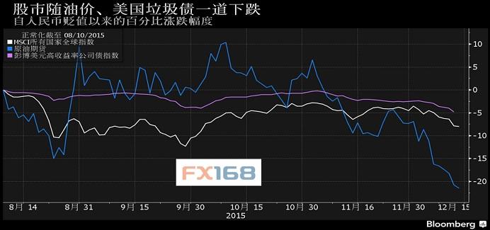 (股市、油价和垃圾债一起下跌;来源:彭博、FX168财经网)