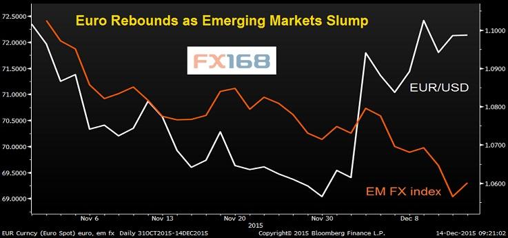 (新兴市场外汇指数重挫 欧元反弹;来源:彭博、FX168财经网)