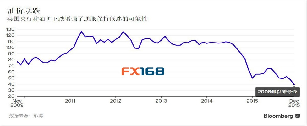 (油价暴跌影响通胀 来源:FX168财经网、彭博)