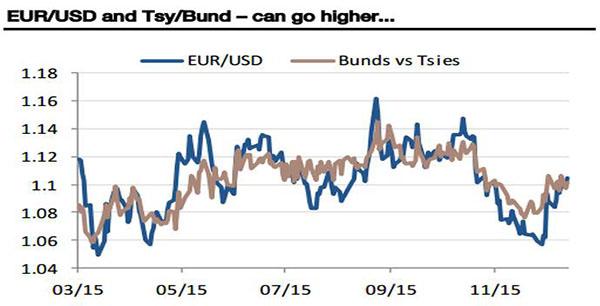 (欧元/美元走势与债券息差对比,来源:SocGen、FX168财经网)