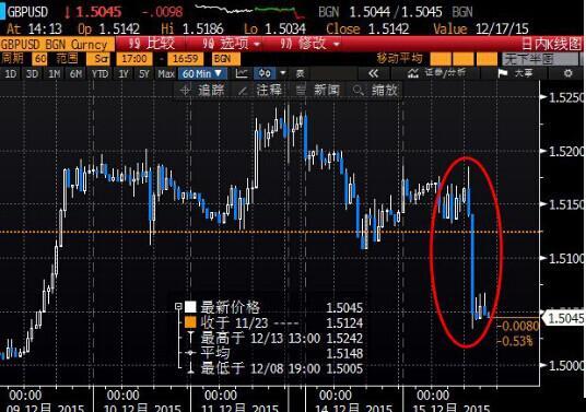 北京时间3:14,英镑兑美元报1.5043/45。