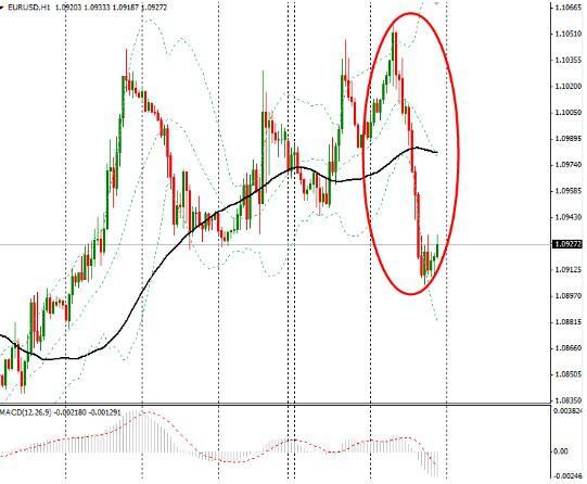 "CMC Markets分析师Jasper Lawler表示,""自周一开始,油价短期逆转跌势,周二持续,这缓和了股市的压力。在周三美联储发布货币政策决定前,市场有重大风险,升息的前景令投资人愈发不安。"""