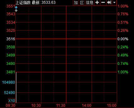沪指12月17日分时图