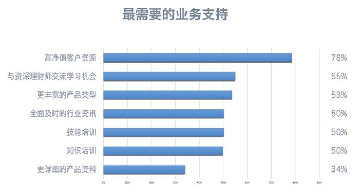 《中国理财师白皮书》国内首发 壹财富为理财师发声(组图)