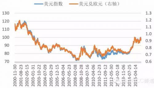 图1 美元指数与美元兑欧元高度相关