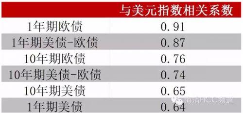 图2 不同利率/利差与美元指数相关性(2014年1月-2015年12月)