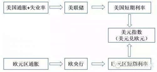 图3 美元指数分析框架(2004年至今,不考虑避险因素)