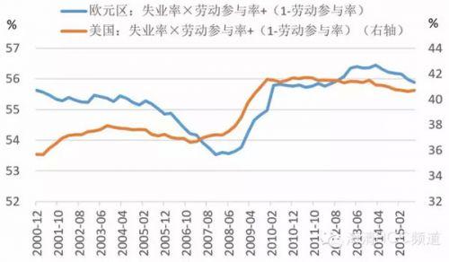"""图5 美国和欧元区""""失业率+""""对比"""
