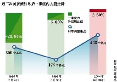 新京报讯 (记者赵毅波)北京时间12月17日凌晨,美联储加息终于尘埃落定。美联储宣布将基准利率上调至0.25%―0.5%的目标区间,从而开启了近十年以来的首次加息。此前有分析师预警,在美联储宣布加息后,A股将承压。不过,今日A股开盘便迎来大涨,截至收盘上涨1.81%,各行业板块全线飘红。