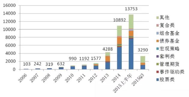 历年各类型新发产品数量(只)