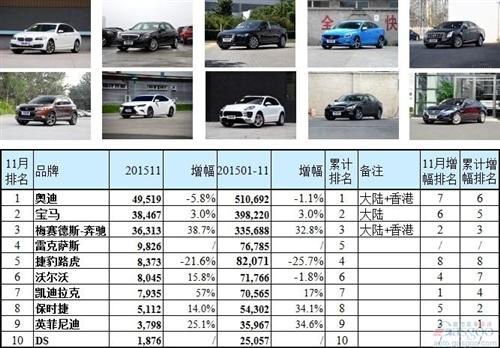 中国十大豪华汽车品牌销量排行榜