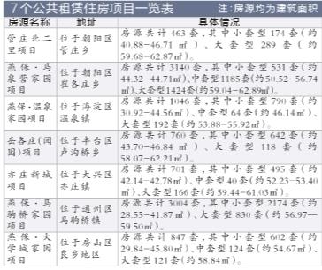 京华时报讯(记者刘雪玉通信员孟志敏)克日,北京市保证性住房缔造出资核心与市住保办结合公布管庄北二里等7个公租房名目近万套房源的配租布告。这是北京市第四次启动市级兼顾的公租房配租事情,也是北京市履行一致分配公租房以来房源数目至多、地区散布最广,完玉成市笼罩的一次配租。