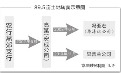 北京燕郊90亩土地闲置10余年背后