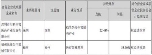 也就是说,在东泽医疗和上海透析2014年远未达到盈利承诺金额的条件下,在这两家公司原股东周少文具备向上市公司进行补偿的条件下,最终<a target=