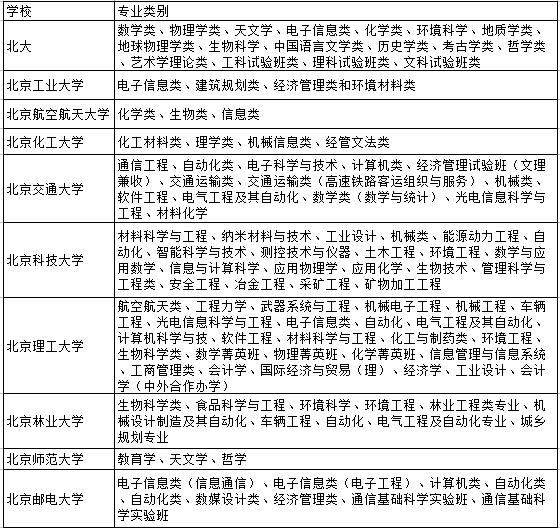 招生信息网_中国自主招生网:信息竞赛,自招选什么专业好呢?