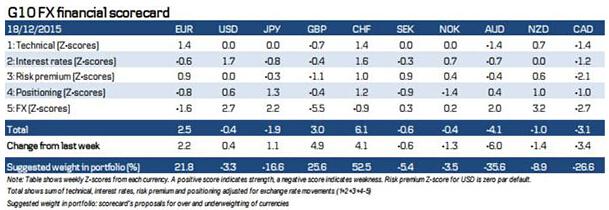 (G10货币计分模型 来源:丹斯克银行、FX168财经网(博客,微博))