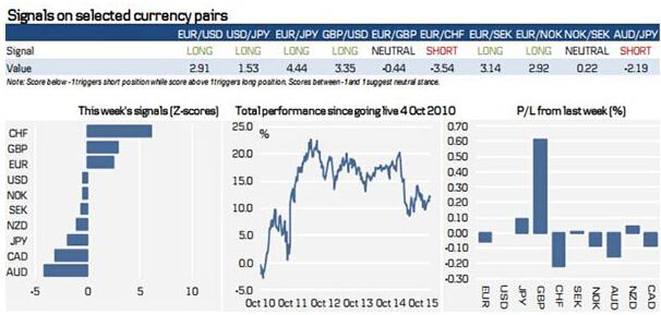 (G10货币交易信号 来源:丹斯克银行、FX168财经网)