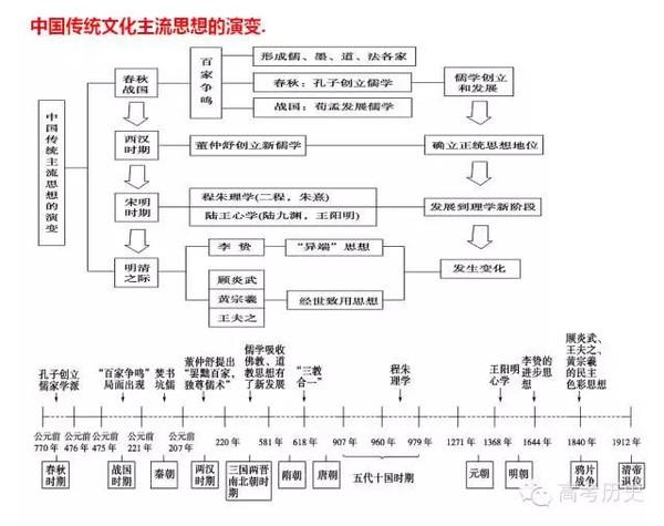 【精华】必修三知识体系框架图