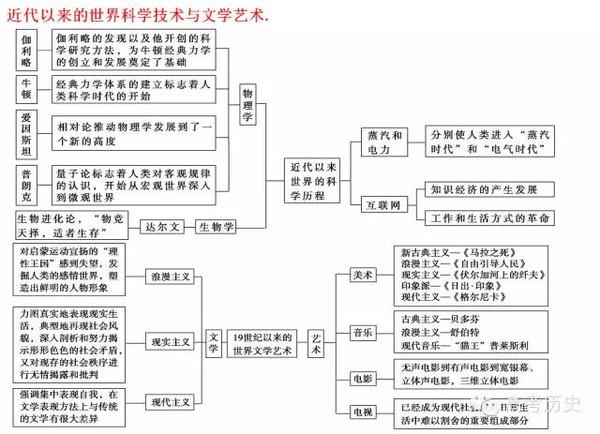必修三知识体系框架图