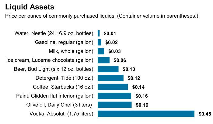 美国消费者经常购买的液体价格比较。来源:WSJ