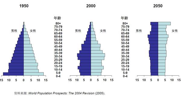 中国人口结构_人口结构