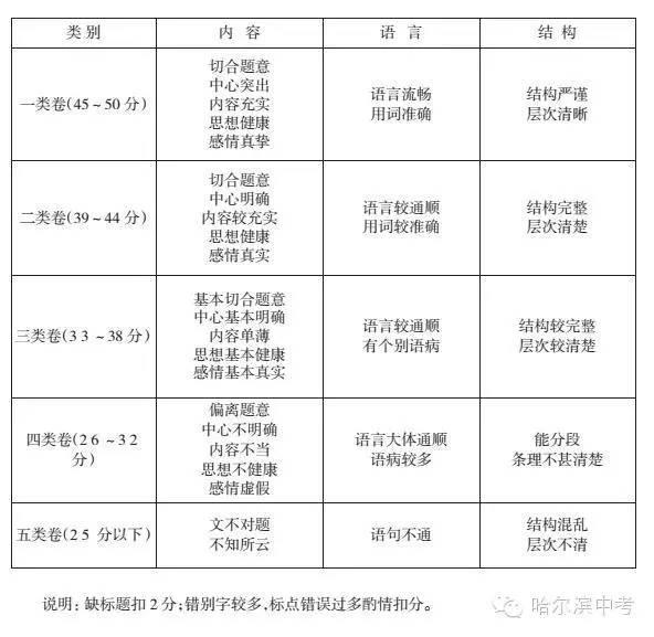 2016年中考语文作文预测十六篇类型
