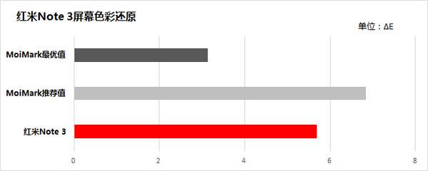 红米note3最全体验能评测
