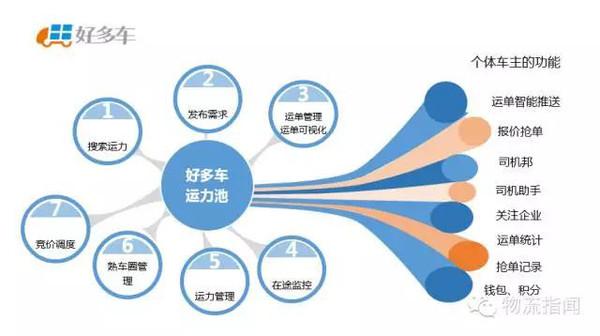 年度盘点 2015年货运O2O商业模式盘点