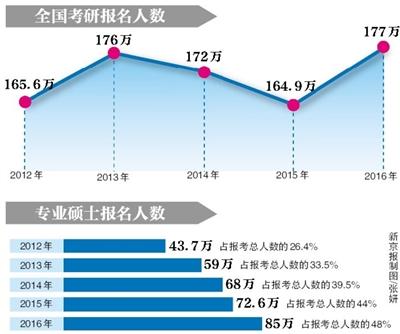 """新京报讯 (记者沙璐)""""史上最严""""的2016年全国硕士研究生招生考试,于昨天上午开始。"""