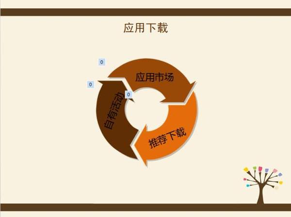 金融炒股app运营推广思路分析