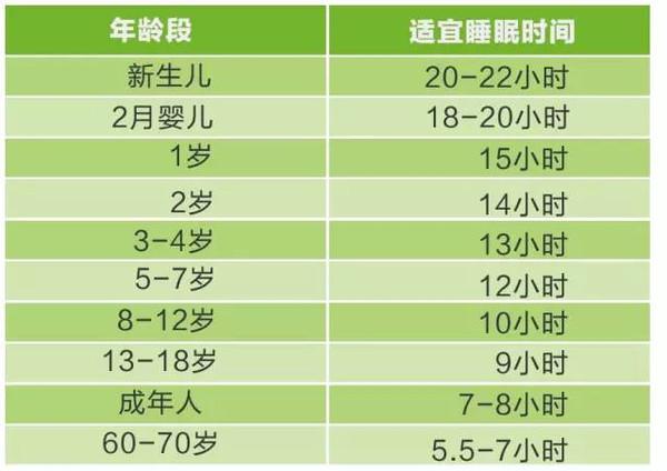 21个月宝宝睡眠时间_对照这张各年龄段睡眠时间表,你睡够了没?