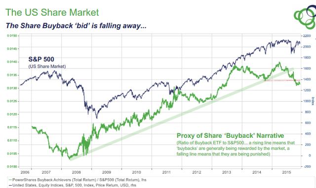 7.全球资本流动模式转变:过去12个月里,市场的资本流动模式发生了改变,引发金融市场的不稳定性(银行业危机以及其他季节性震荡所带来的的风险高度膨胀),这一问题尤以新兴市场为主。此外全球贸易也大幅缩减。