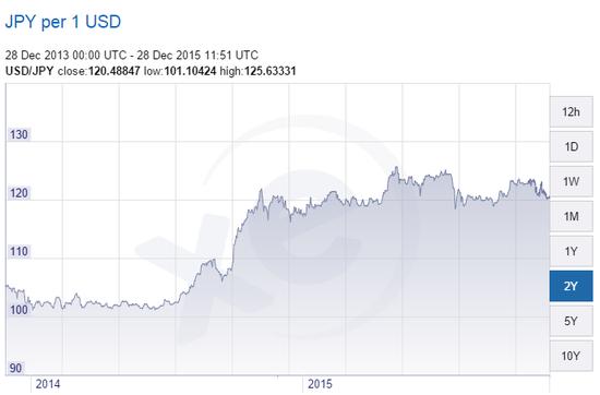 昨日北京时间20:10,日元虽下跌近0.2%至120.51兑一美元,但上周上涨了0.7%。日元近期的强势与美元指数走软不无关系。华尔街见闻曾提及,截至上周五,美元指数本月已经下跌0.9%,有望创6月以来最大月度跌幅,其中,对欧元和日元分别下跌3.7%和2.3%。