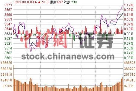 12月29日,山西太原一证券营业部,股民面对上涨翻红的股指心情大好。当日沪深两市低开后企稳反弹。截至收盘,沪指报3563.74点,涨29.96点,涨0.85%。 中新社记者 韦亮 摄