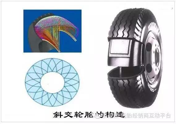 斜交轮胎是一种老式结构的轮胎.帘布层和缓冲层各相邻层帘线交叉,