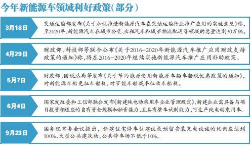 """五部委联合发布 电动车充电明年""""五标统一"""""""
