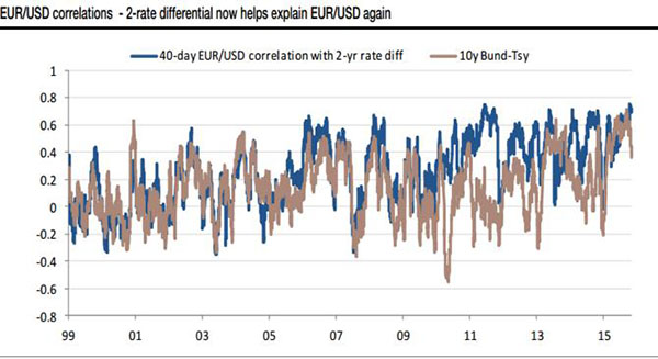 (2年期欧美公债收益率差别与汇价走势对比,来源:SocGen、FX168财经网)