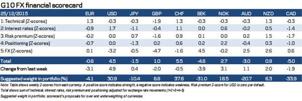 (G10货币计分模型 来源:丹斯克银行、FX168财经网)