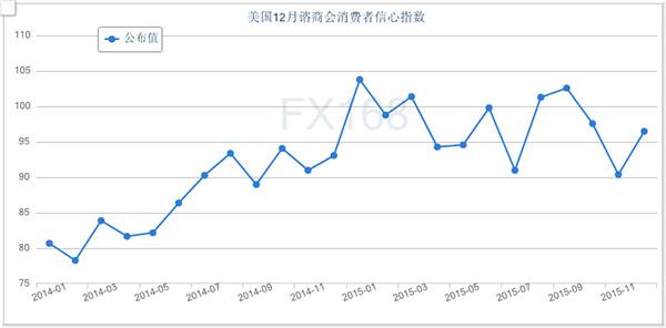 (美国11月谘商会消费者信心指数,来源:FX168财经网)