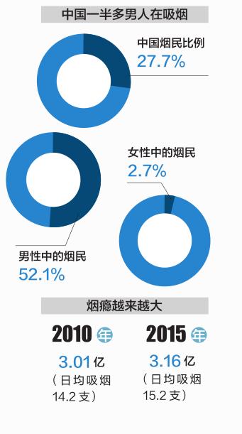 陈述显现,国家烟民群体仍然坚硬,本年的抽烟人数已高达 3.16 亿,国家烟草盛行情势仍然严重。