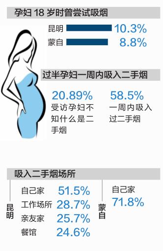 """近日,在""""减少云南育龄妇女和儿童烟草相关健康风险""""项目启动2年后,控烟NGO组织云南超轶健康咨询中心进行了""""产前检查服务利用者烟草危害及相关问题的调查"""",对426名孕妇进行了烟草暴露的相关调查。"""